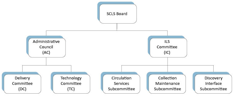 SCLS is governed by its Board; the Administrative Council oversees the Delivery and Technology Committees; the ILS Committee oversees the Circulation Services, Collection Maintenance, and Discovery Interface Subcommittees.
