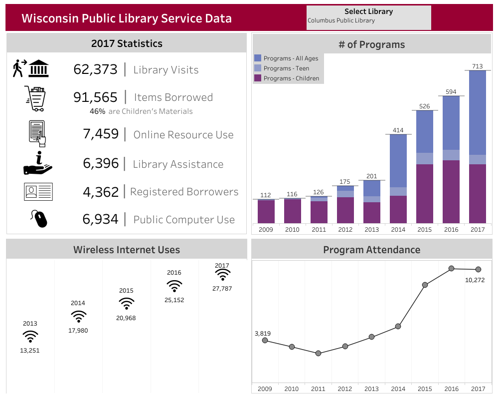 WI Public Library Service Data Dashboard
